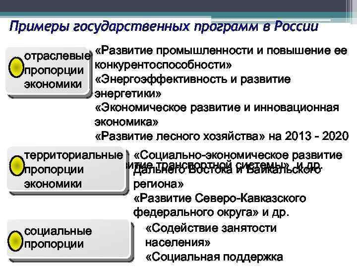 Примеры государственных программ в России «Развитие промышленности и повышение ее конкурентоспособности» «Энергоэффективность и развитие