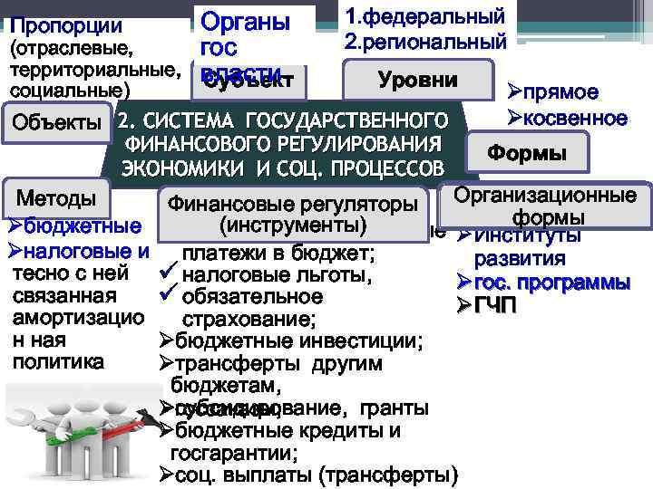 Пропорции (отраслевые, территориальные, социальные) Органы гос власти Субъект 1. федеральный 2. региональный Уровни Øпрямое