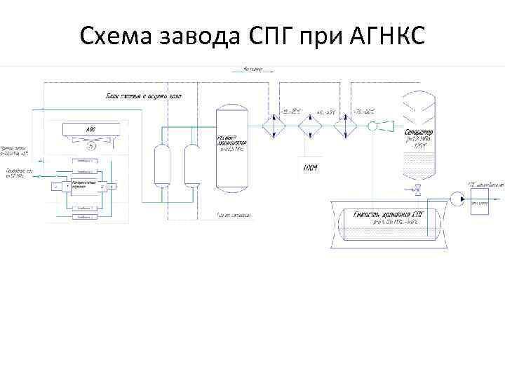 Схема завода СПГ при АГНКС