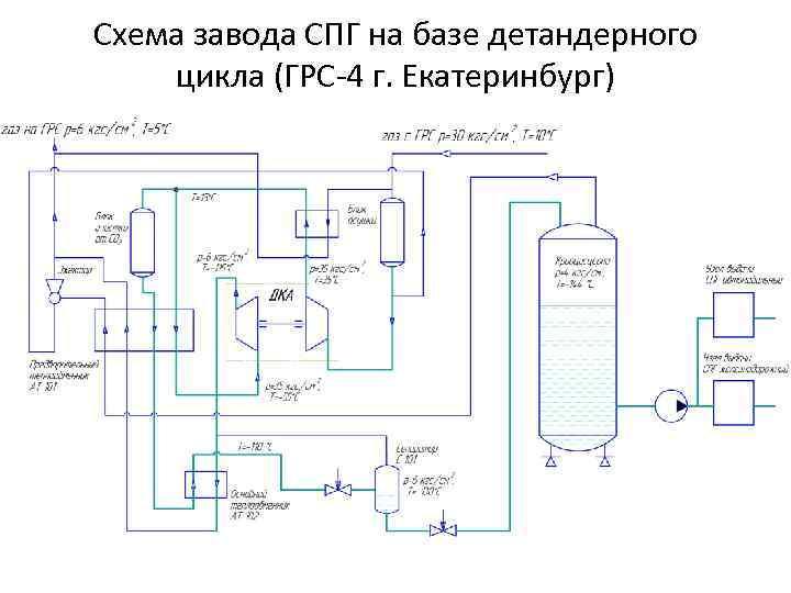 Схема завода СПГ на базе детандерного цикла (ГРС-4 г. Екатеринбург)