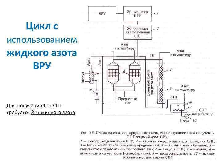 Цикл с использованием жидкого азота ВРУ Для получения 1 кг СПГ требуется 3 кг