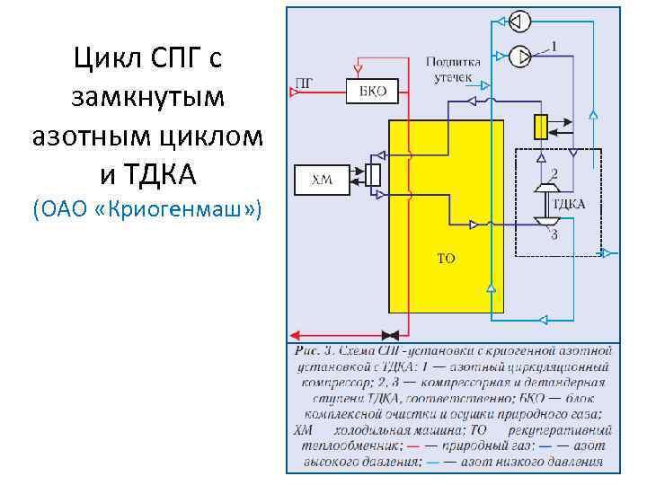 Цикл СПГ с замкнутым азотным циклом и ТДКА (ОАО «Криогенмаш» )
