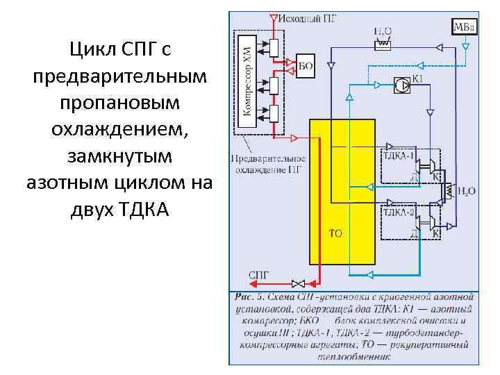 Цикл СПГ с предварительным пропановым охлаждением, замкнутым азотным циклом на двух ТДКА