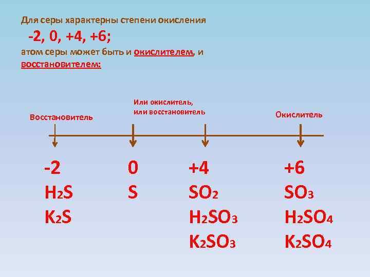 Для серы характерны степени окисления -2, 0, +4, +6; атом серы может быть и