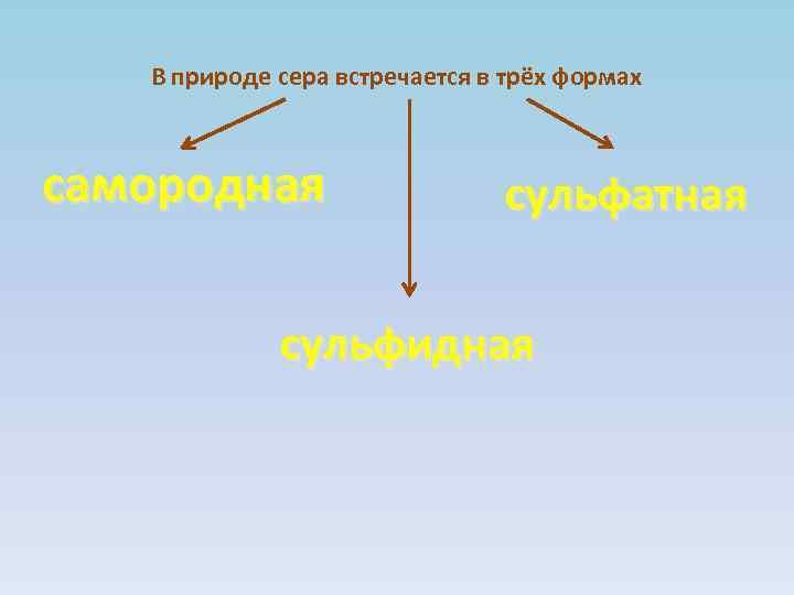 В природе сера встречается в трёх формах самородная сульфатная сульфидная