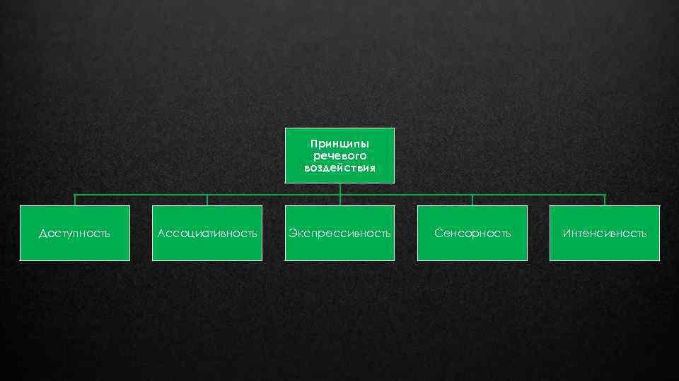 Принципы речевого воздействия Доступность Ассоциативность Экспрессивность Сенсорность Интенсивность