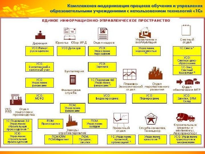 Решения фирмы « 1 С» для строительной отрасли
