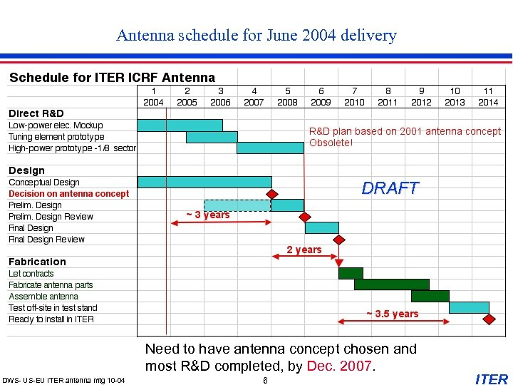 Antenna schedule for June 2004 delivery DRAFT Need to have antenna concept chosen and