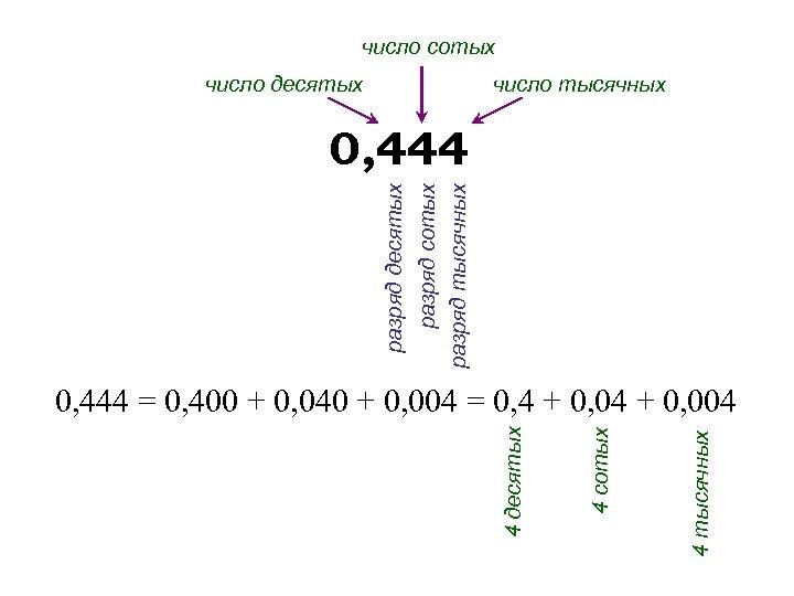 число сотых число десятых число тысячных разряд десятых разряд сотых разряд тысячных 0, 444