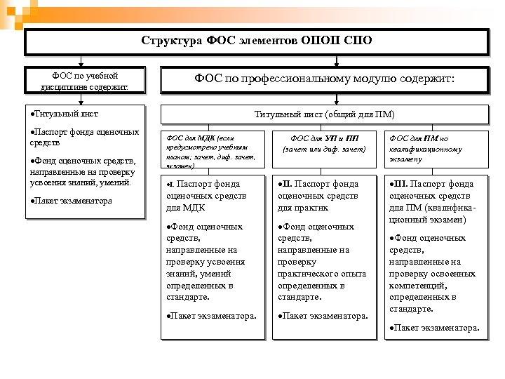 Структура ФОС элементов ОПОП СПО ФОС по учебной дисциплине содержит: ФОС по профессиональному модулю