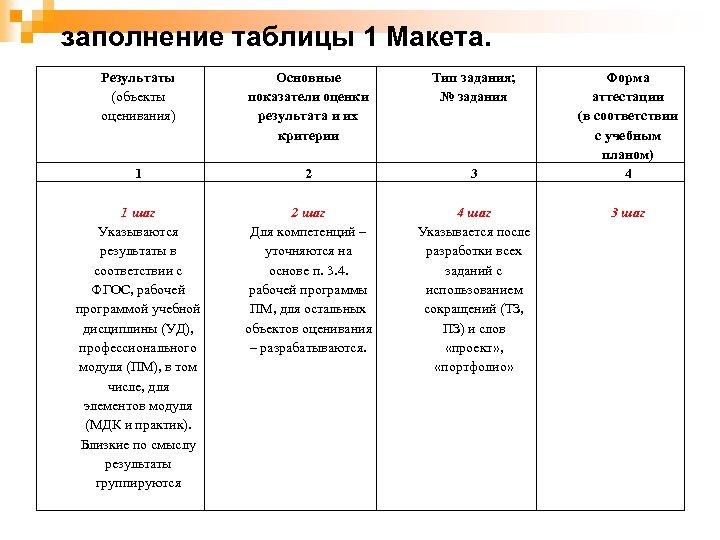 заполнение таблицы 1 Макета. Результаты (объекты оценивания) Основные показатели оценки результата и их критерии