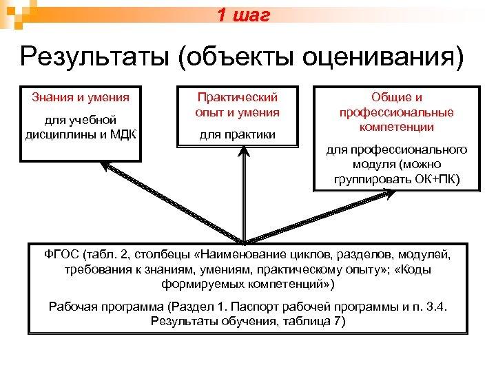 1 шаг Результаты (объекты оценивания) Знания и умения для учебной дисциплины и МДК Практический