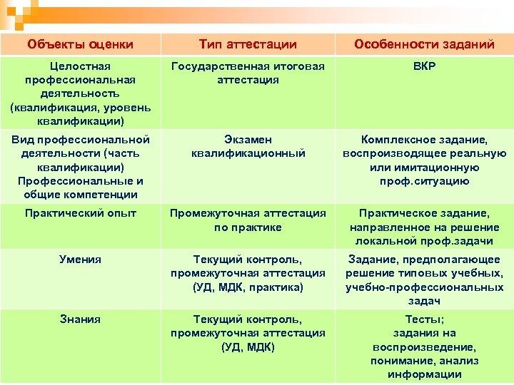 Объекты оценки Тип аттестации Особенности заданий Целостная профессиональная деятельность (квалификация, уровень квалификации) Государственная итоговая