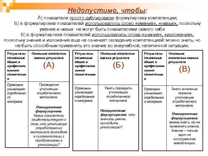Недопустимо, чтобы: А) показатели просто дублировали формулировку компетенции; Б) в формулировке показателей использовалось слово