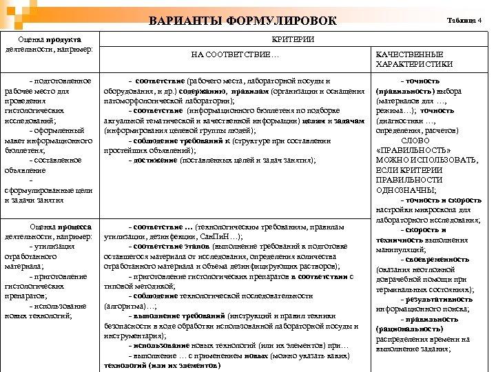 ВАРИАНТЫ ФОРМУЛИРОВОК Оценка продукта деятельности, например: Таблица 4 КРИТЕРИИ НА СООТВЕТСТВИЕ… - подготовленное рабочее