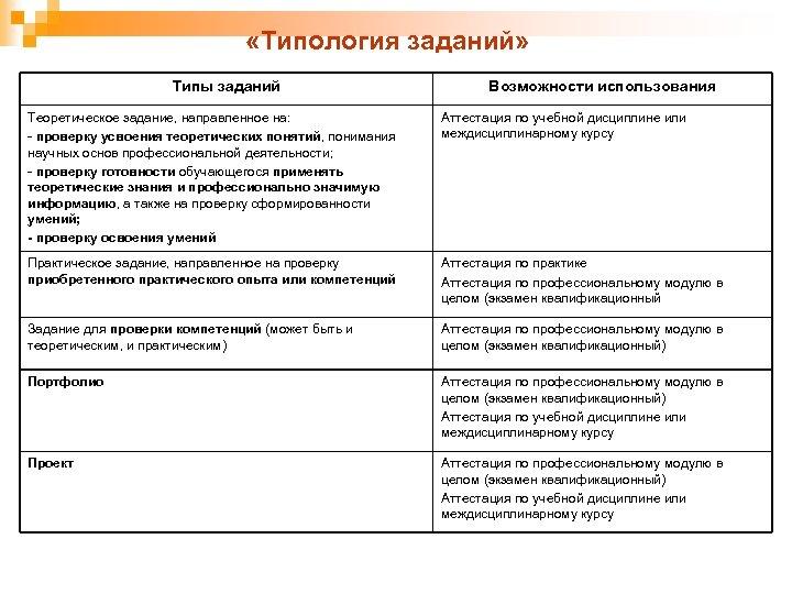 «Типология заданий» Типы заданий Возможности использования Теоретическое задание, направленное на: - проверку усвоения