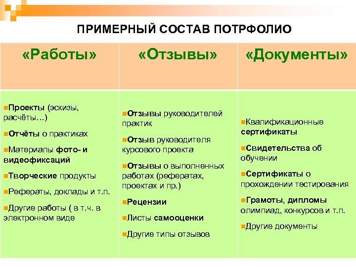 ПРИМЕРНЫЙ СОСТАВ ПОТРФОЛИО «Работы» n. Проекты (эскизы, n. Отзывы руководителей расчёты…) практик n. Отчёты