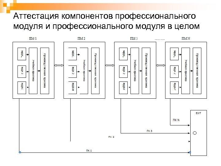 Аттестация компонентов профессионального модуля и профессионального модуля в целом