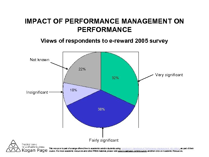 IMPACT OF PERFORMANCE MANAGEMENT ON PERFORMANCE Views of respondents to e-reward 2005 survey Not