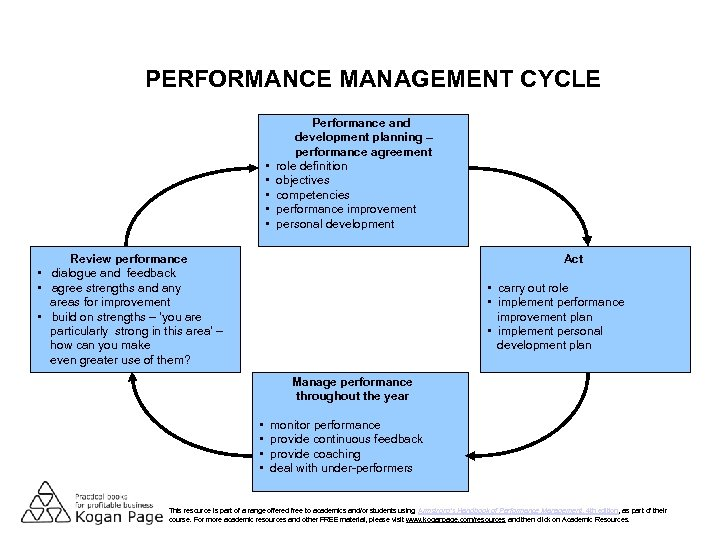 PERFORMANCE MANAGEMENT CYCLE • • • Performance and development planning – performance agreement role