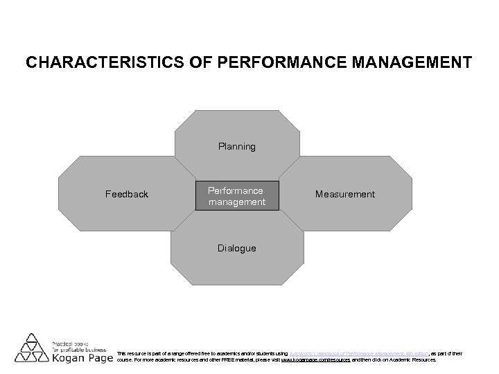 CHARACTERISTICS OF PERFORMANCE MANAGEMENT Planning Feedback Performance management Measurement Dialogue This resource is part