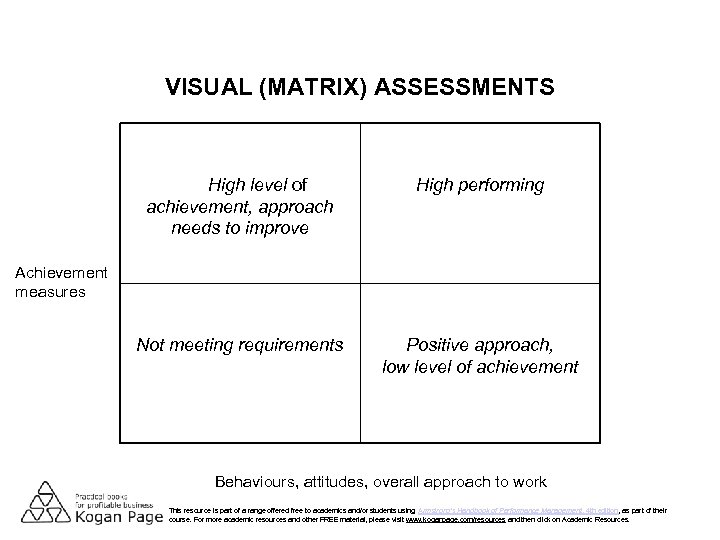 VISUAL (MATRIX) ASSESSMENTS High level of achievement, approach needs to improve High performing Not
