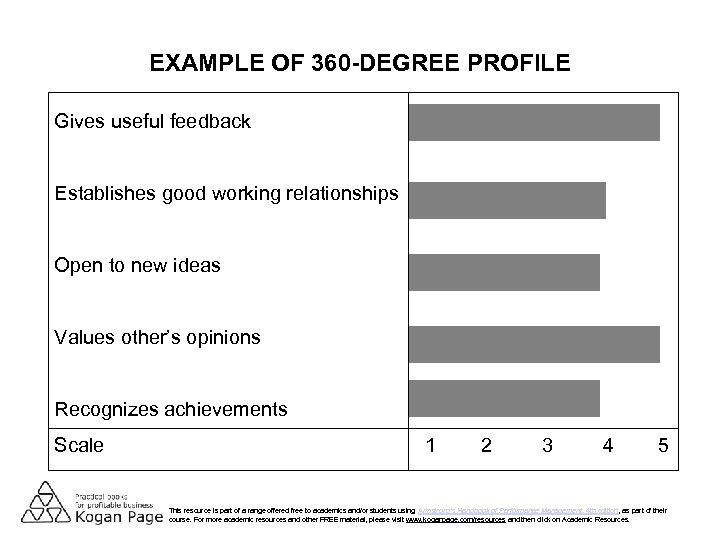 EXAMPLE OF 360 -DEGREE PROFILE Gives useful feedback Establishes good working relationships Open to