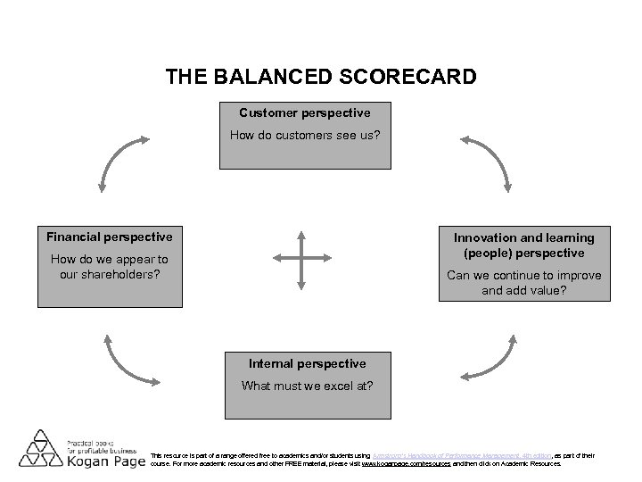 THE BALANCED SCORECARD Customer perspective How do customers see us? Financial perspective Innovation and