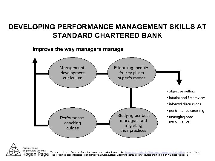 DEVELOPING PERFORMANCE MANAGEMENT SKILLS AT STANDARD CHARTERED BANK Improve the way managers manage Management