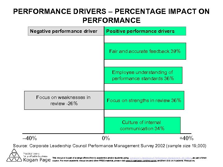 PERFORMANCE DRIVERS – PERCENTAGE IMPACT ON PERFORMANCE Negative performance driver Positive performance drivers Fair