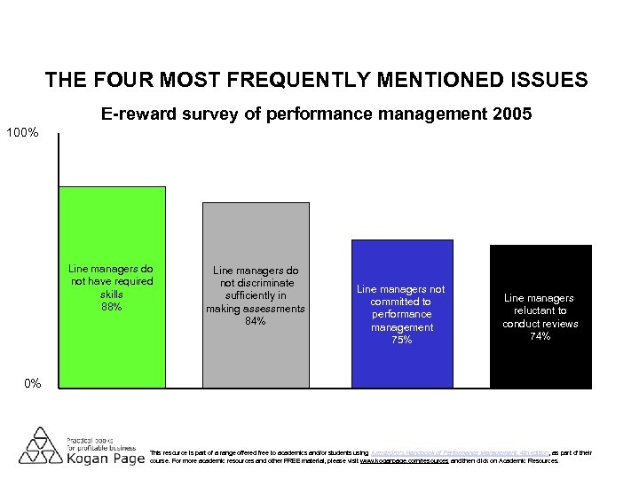 THE FOUR MOST FREQUENTLY MENTIONED ISSUES E-reward survey of performance management 2005 100% Line
