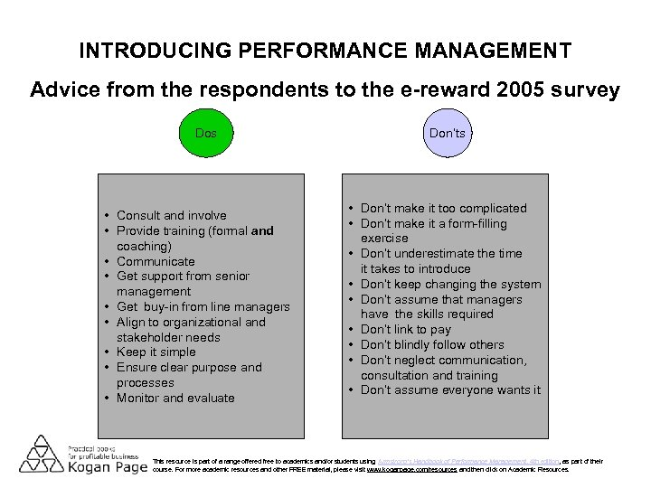 INTRODUCING PERFORMANCE MANAGEMENT Advice from the respondents to the e-reward 2005 survey Dos •