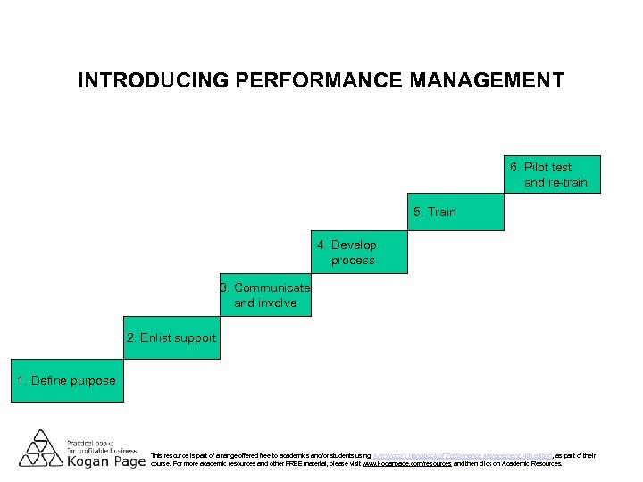 INTRODUCING PERFORMANCE MANAGEMENT 6. Pilot test and re-train 5. Train 4. Develop process 3.