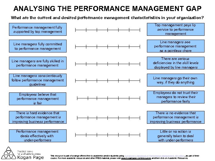 ANALYSING THE PERFORMANCE MANAGEMENT GAP What are the current and desired performance management characteristics
