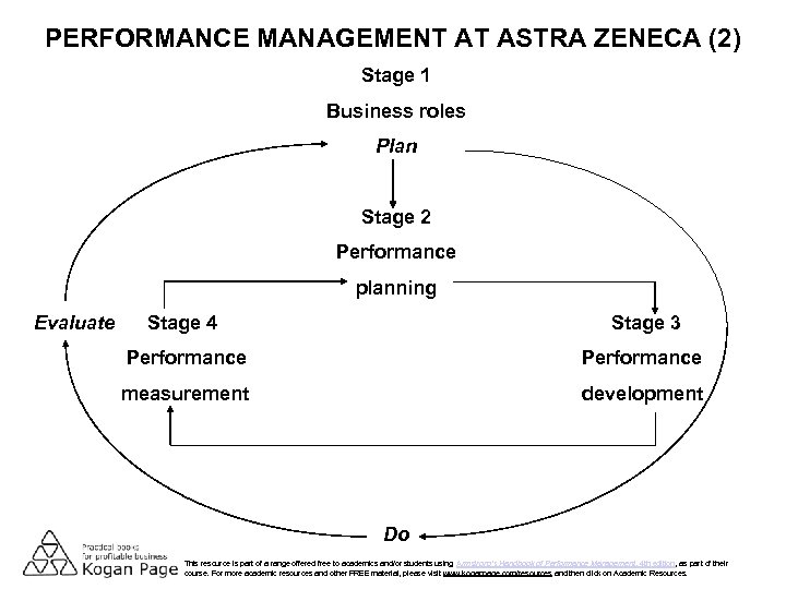PERFORMANCE MANAGEMENT AT ASTRA ZENECA (2) Stage 1 Business roles Plan Stage 2 Performance