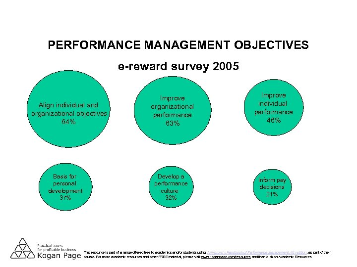 PERFORMANCE MANAGEMENT OBJECTIVES e-reward survey 2005 Basis for personal development 37% Improve individual performance