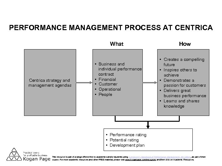 PERFORMANCE MANAGEMENT PROCESS AT CENTRICA What Centrica strategy and management agendas • Business and
