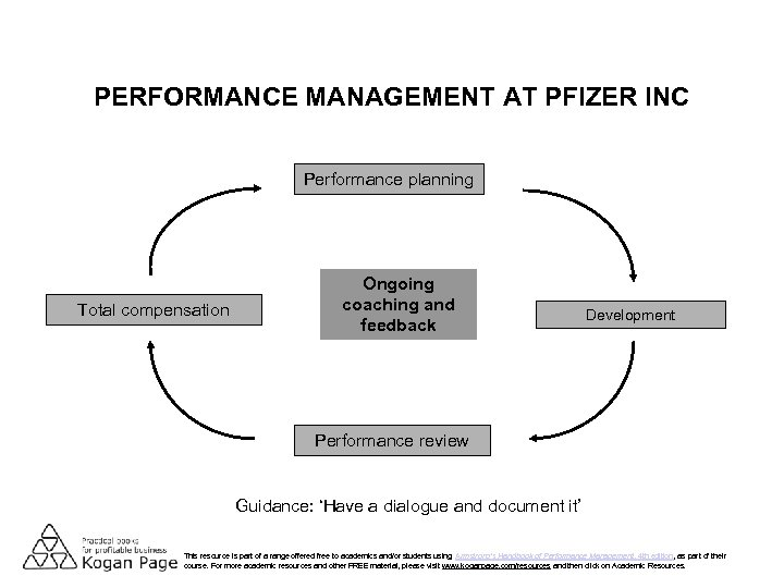 PERFORMANCE MANAGEMENT AT PFIZER INC Performance planning Total compensation Ongoing coaching and feedback Development