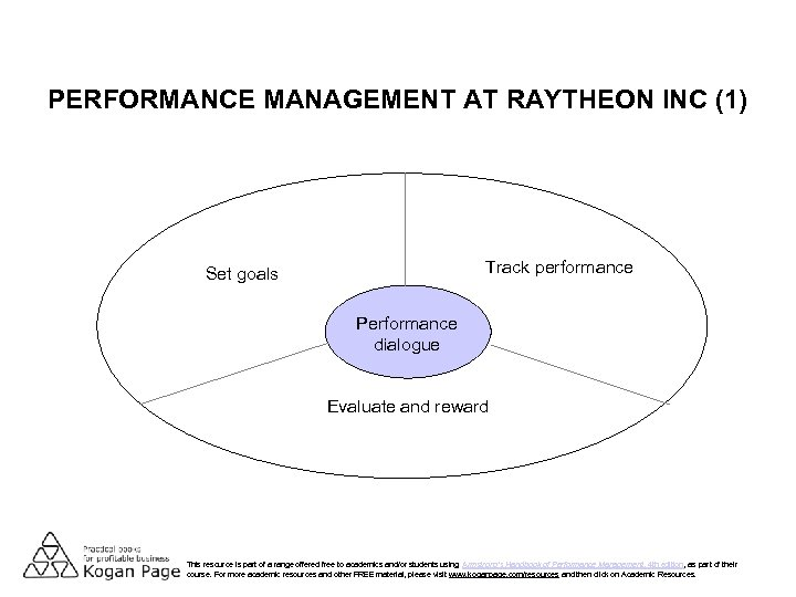 PERFORMANCE MANAGEMENT AT RAYTHEON INC (1) Track performance Set goals Performance dialogue Evaluate and