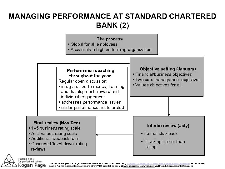 MANAGING PERFORMANCE AT STANDARD CHARTERED BANK (2) The process • Global for all employees