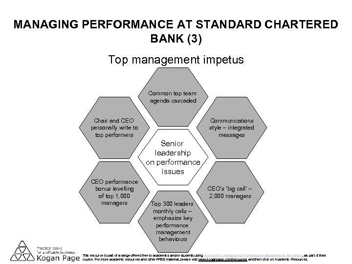 MANAGING PERFORMANCE AT STANDARD CHARTERED BANK (3) Top management impetus Common top team agenda