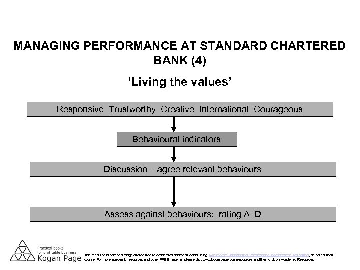 MANAGING PERFORMANCE AT STANDARD CHARTERED BANK (4) 'Living the values' Responsive Trustworthy Creative International