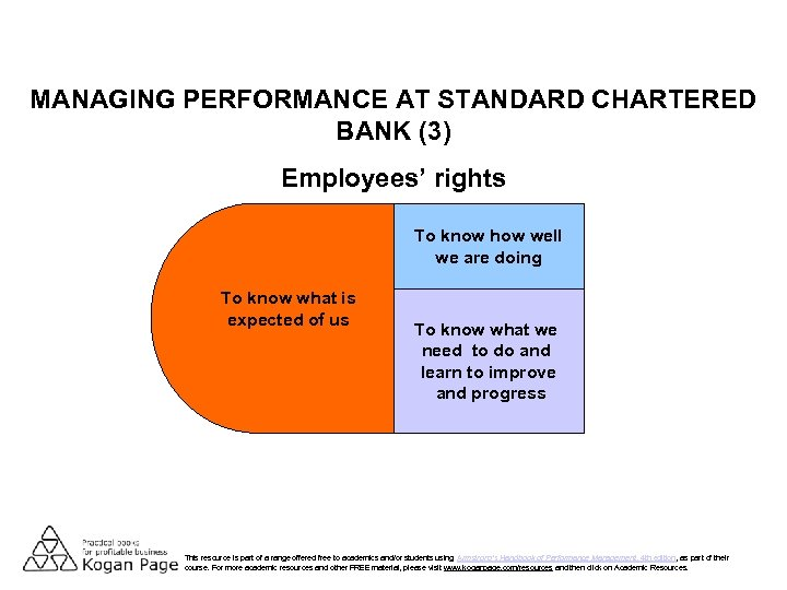 MANAGING PERFORMANCE AT STANDARD CHARTERED BANK (3) Employees' rights To know how well we