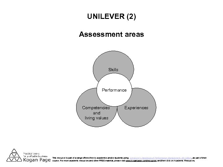 UNILEVER (2) Assessment areas Skills Performance Competencies and living values Experiences This resource is