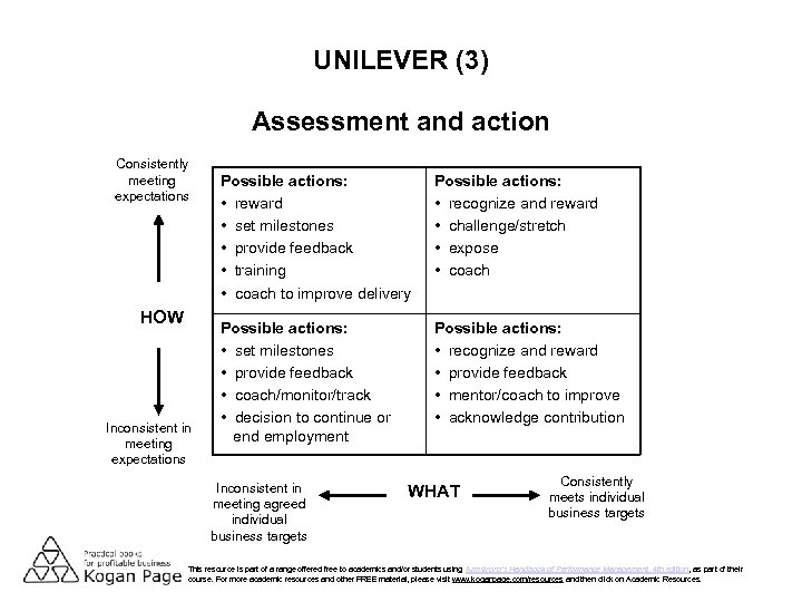 UNILEVER (3) Assessment and action Consistently meeting expectations HOW Inconsistent in meeting expectations Possible