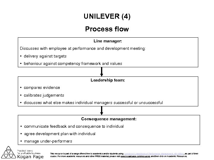 UNILEVER (4) Process flow Line manager: Discusses with employee at performance and development meeting: