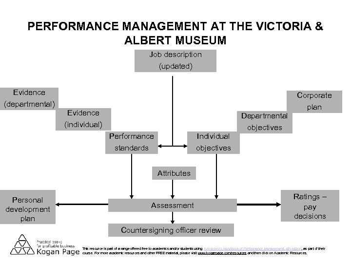 PERFORMANCE MANAGEMENT AT THE VICTORIA & ALBERT MUSEUM Job description (updated) Evidence Corporate (departmental)
