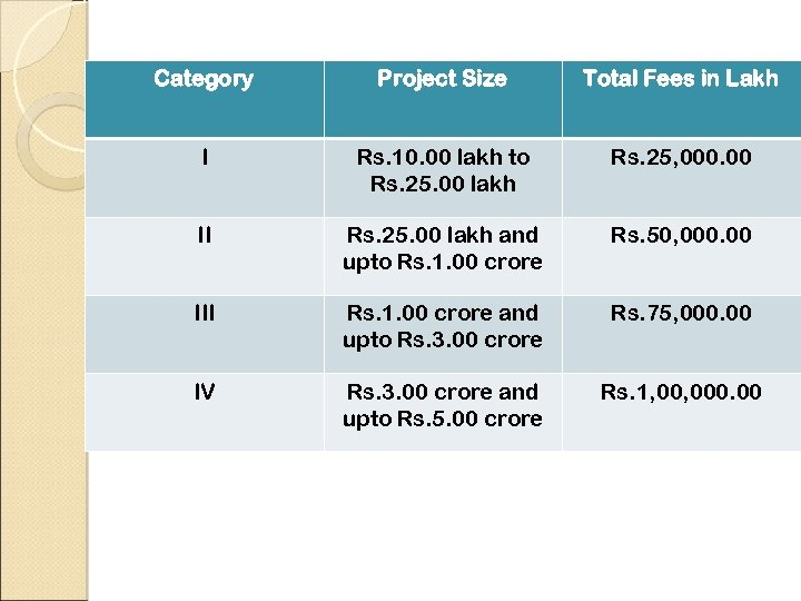 Category Project Size Total Fees in Lakh I Rs. 10. 00 lakh to Rs.