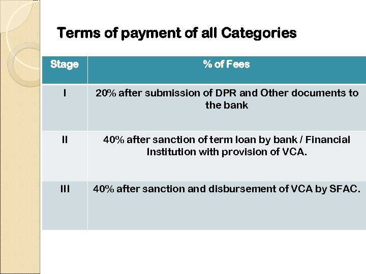 Terms of payment of all Categories Stage % of Fees I 20% after submission
