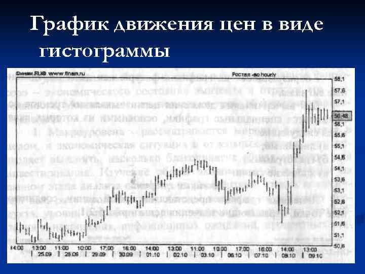 График движения цен в виде гистограммы